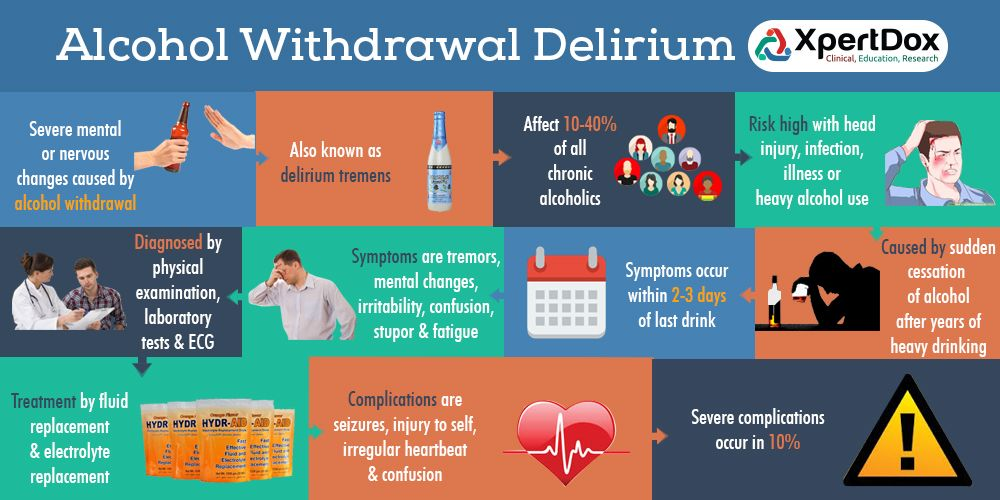 Alcoholic Hallucinosis or Alcohol Withdrawal Delirium