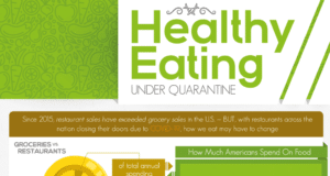 Healthy Diets In Quarantine