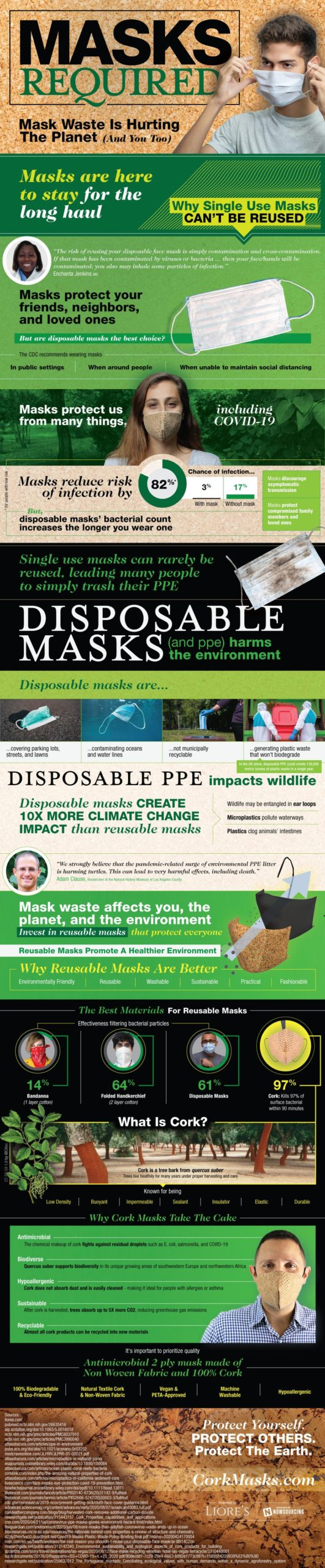 The Environmental Impact of PPE