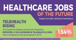 Healthcare Jobs of the Future